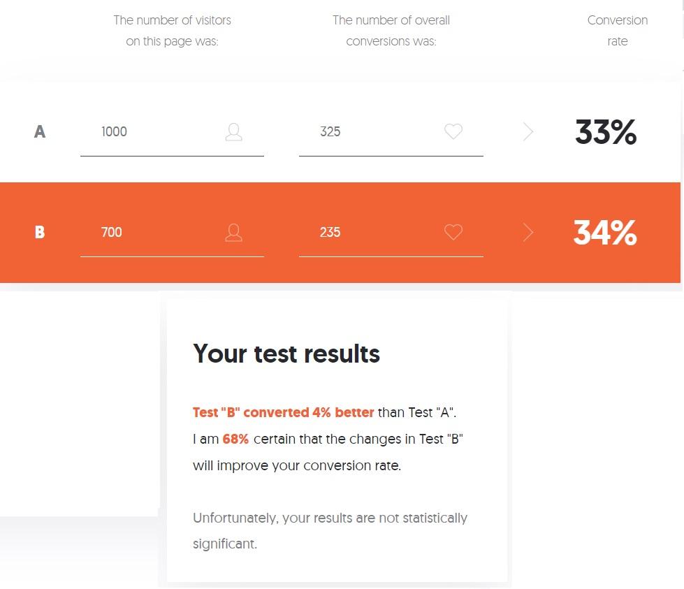 Agile Marketing Education A/B Test Calculator